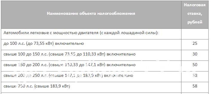 Ставки транспортного налога в Перми на 1 января 2015 года