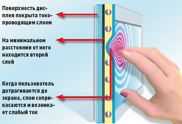 как работает сенсор